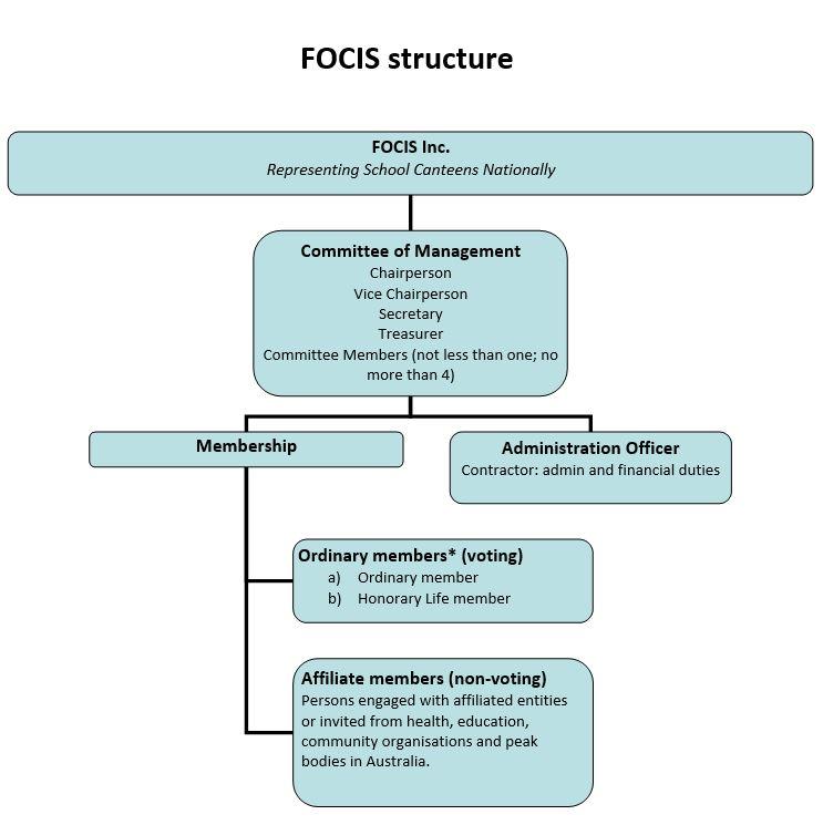 FOCiS Structure.doc 2019